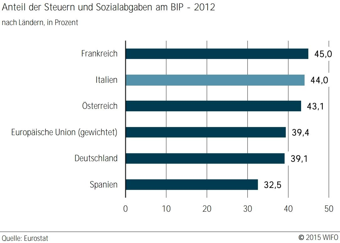 Anteil der Steuern und Sozialabganen am BIP 2012