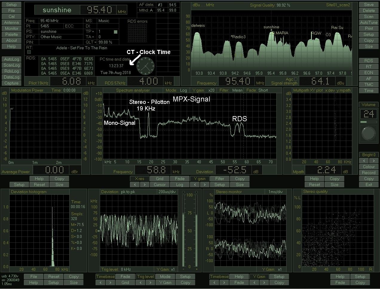 MPX Spektrum mit RDS Radio data System