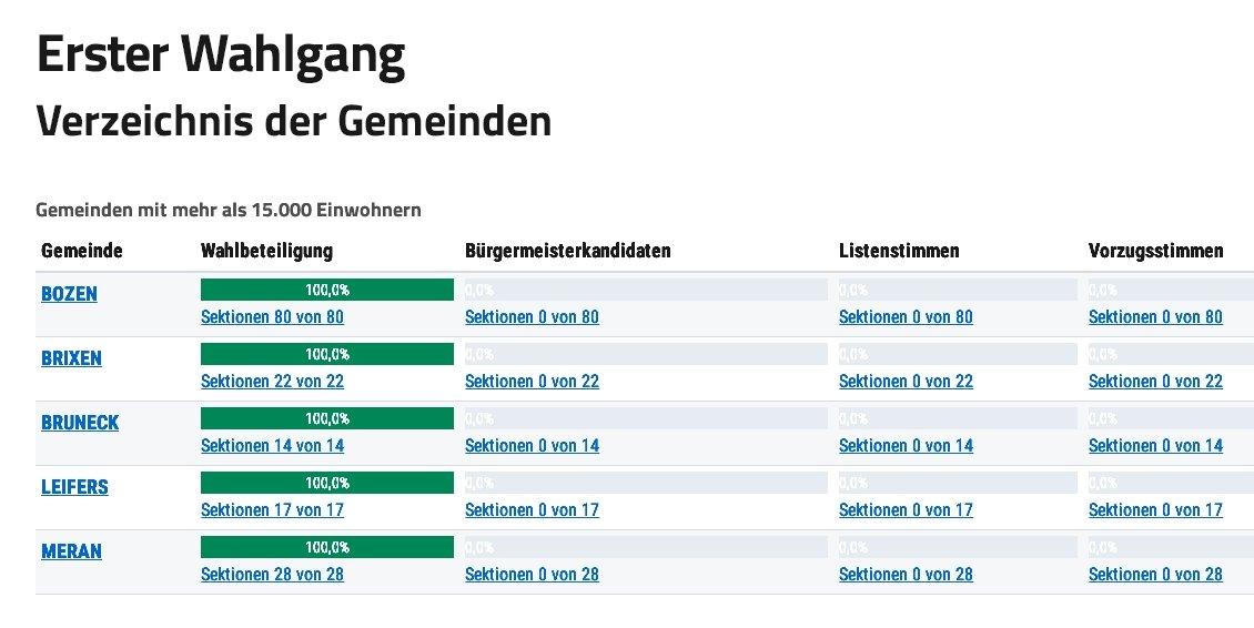 Gemeindewahlen 2020 Suedtirol
