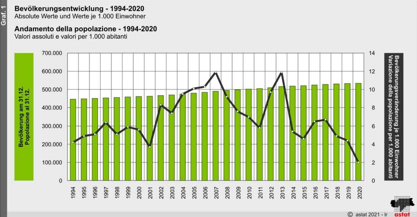 ASTAT: Bevölkerungsentwicklung in Südtirol (vorläufige Daten) - 2020